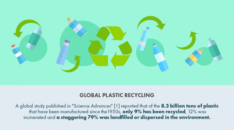 Global Plastic Recycling